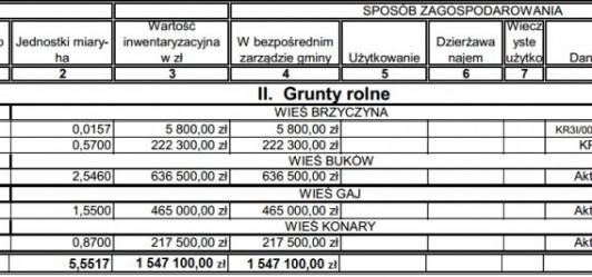 Nasza Gmina właśnie traci 5,5 ha gruntów, bo wójt Piotrowski nie wiedział jak je zagospodarować.
