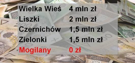 Gmina Mogilany bez dofinansowania